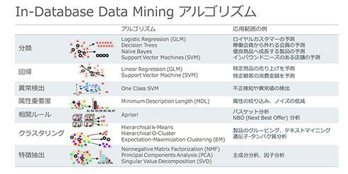In-Database Data Miningのアルゴリズム