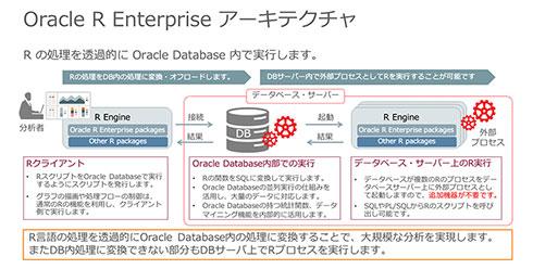 Oracle R Enterpriseのアーキテクチャ