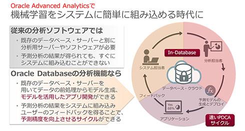「Oracle Advanced Analytics」で機械学習をシステムへ簡単に組み込める時代になった