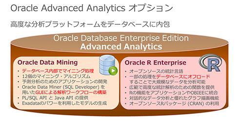 高度なBAを実現するオプション「Oracle Advanced Analytics」