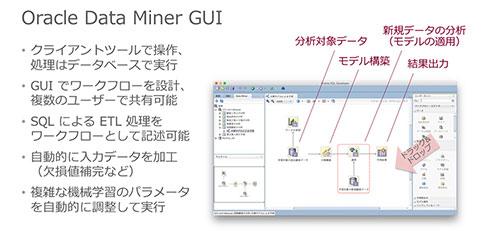 Oracle Data Minerの特長