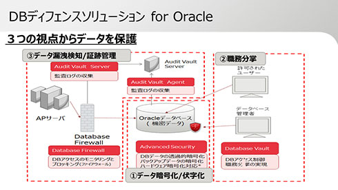 「DBディフェンスソリューション for Oracle」とは何か