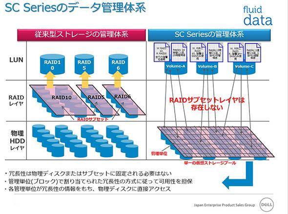 仮想ストレージプールを採用するSCシリーズの管理体系