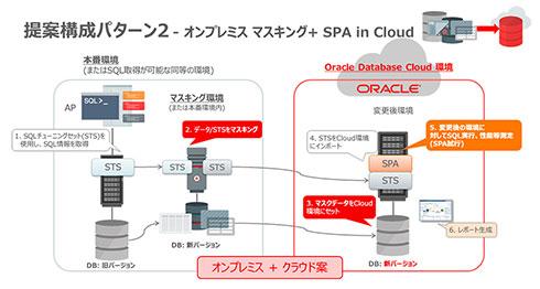 提案構成パターン2:オンプレミスマスキング+SPA in Cloud
