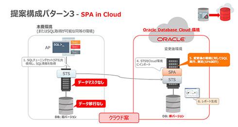提案構成パターン3:SPA in Cloud