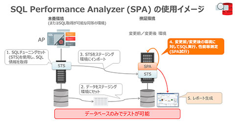 SQL Performance Analyzerの使用イメージ