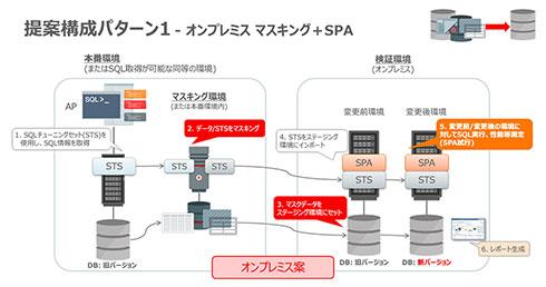 提案構成パターン1:オンプレミスマスキング+SPA