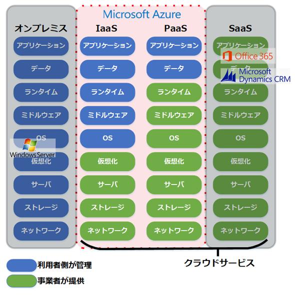 Azureのサービスの全体像
