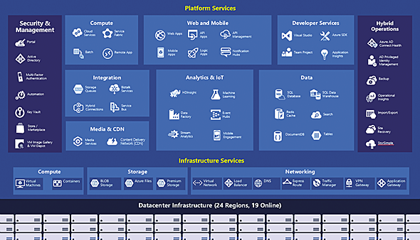 Azureが提供するサービスの位置付け