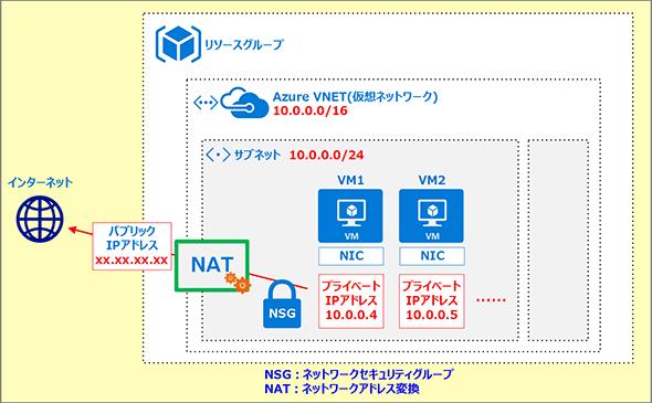 Azureのネットワーク関連のアーキテクチャ