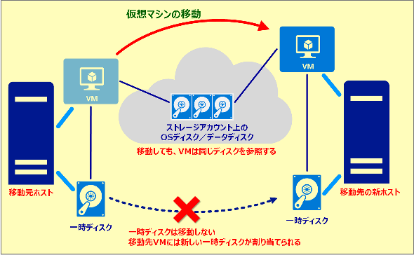 AzureのOSディスクと一時ディスク