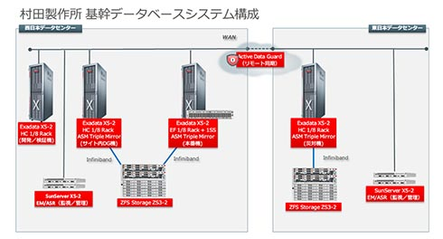 村田製作所の機関データベースシステム構成