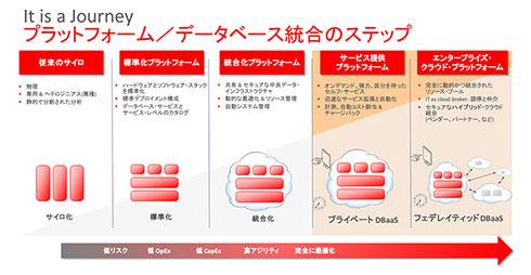 プラットフォーム/データベース統合のステップ