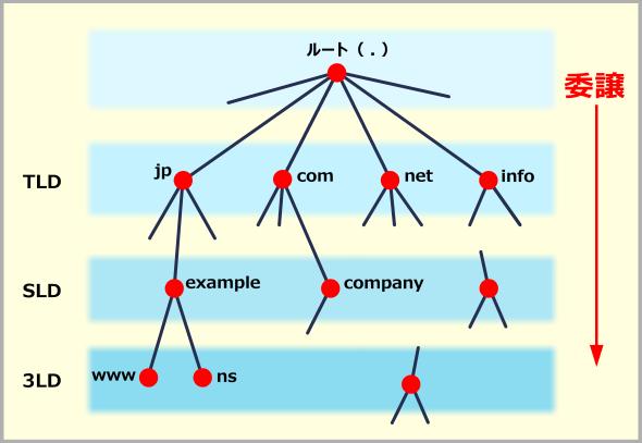 ドメインの階層構造