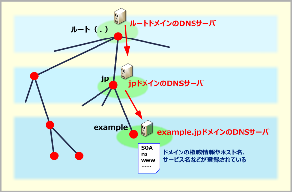 ドメインの階層構造とDNSサーバ
