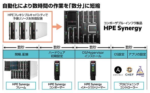 HPE Synergyの詳細
