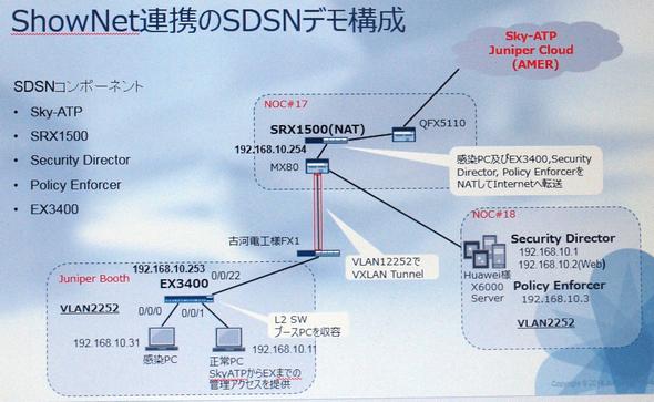 図3 Interop Tokyo 2017で見せたSDSNのデモ構成 出展ブースだけではなく会場全体を支えるShowNetに接続してデモを進めた