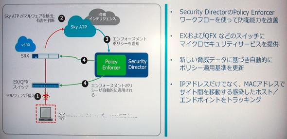 図2 SDSNはネットワーク上のスイッチとクラウド上の「Sky ATP(Sky Advanced Threat Prevention)」、共通のポリシーを適用させる「Policy Enforcer」からなる