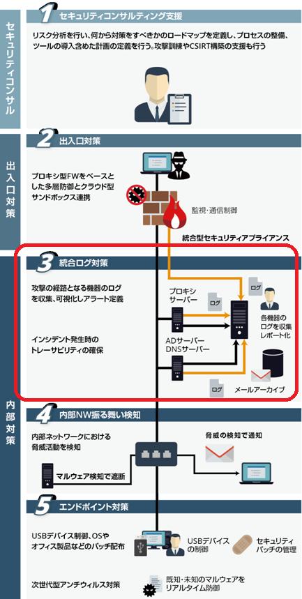 図1 APT対策の多層防御全体におけるログ管理の位置付け