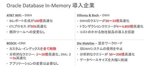 Oracle Database In-Memoryの主な導入企業