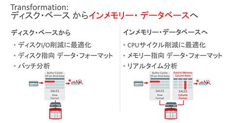 データベースは、ディスクベースから「インメモリ」へ