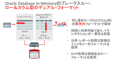 Oracle Database In-Memoryのブレークスルー