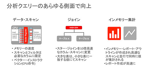 Oracle Database In-Memory Columnar Technologyは、分析クエリのあらゆる側面でパフォーマンスを向上させられる