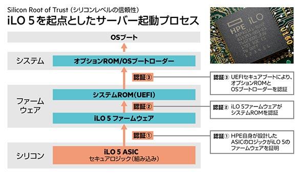iLO 5を起点としたサーバ起動プロセス