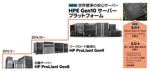 HPE Gen10 サーバー プラットフォーム