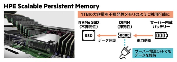 「HPE Scalable Persistent Memory」の詳細