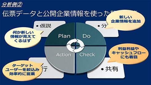 BI分析例2:伝票データと公開企業情報を使った販売施策を実施