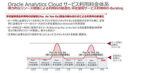 Oracle Analytics Cloudのサービス利用料金体系