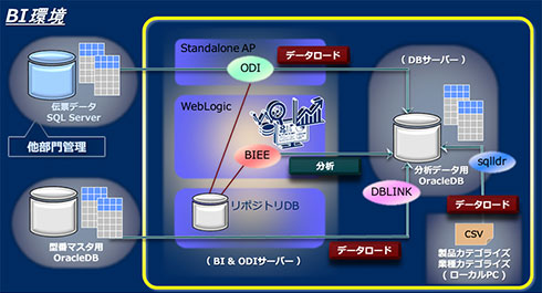 NECが自社導入したBI環境