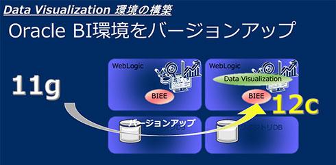 Oracle BI環境をバージョンアップ