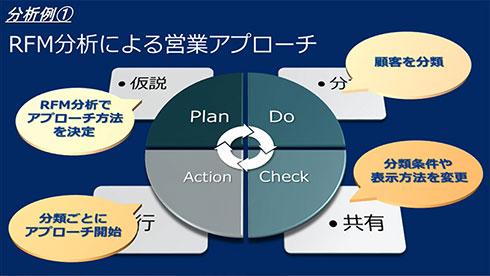 BI分析例1:RFM分析による営業アプローチ