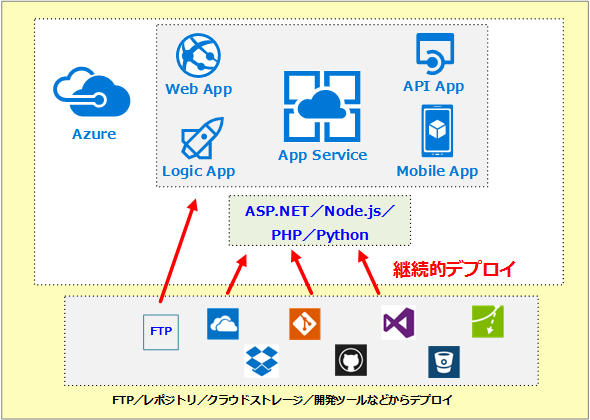 Azureのデプロイオプション