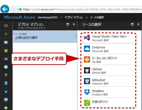 Azureのデプロイオプション例
