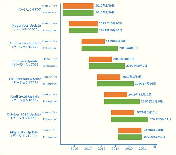 Windows 10の機能アップデートとサポート期間の関係