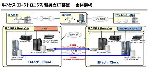 ルネサス エレクトロニクス新統合IT基盤の全体構成
