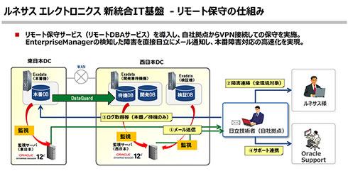 ルネサス エレクトロニクス新統合IT環境のリモート保守の仕組み