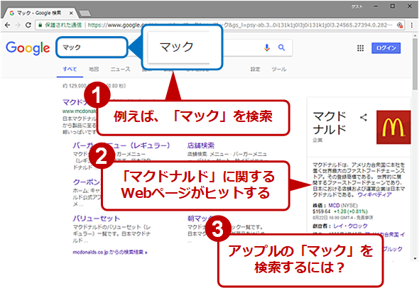「マック」のみで検索すると「マクドナルド」に関するWebページも検索対象となる