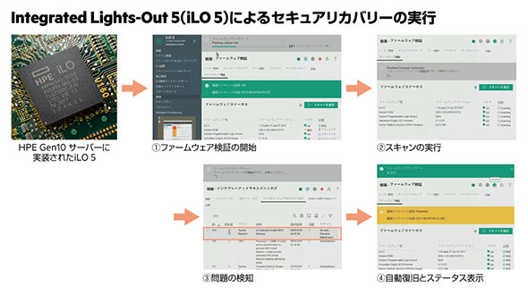 「iLO 5」によるセキュアリカバリー実行の流れ
