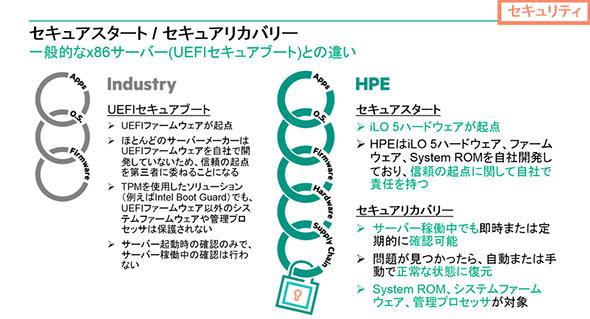 「iLO 5」と、一般的なx86サーバ/UEFIセキュアブートとの違い