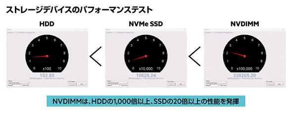 NVDIMMはNVNe SSDの20倍以上の性能を実現する