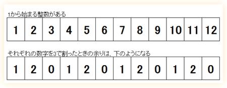 1から始まる整数と、それぞれを3で割ったときの余り
