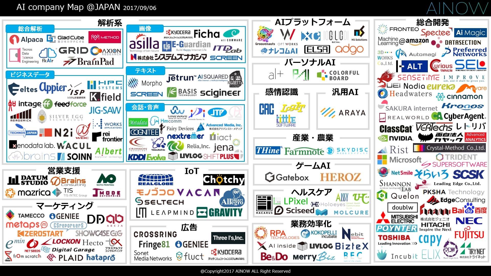 「ai業界マップ2017年夏最新版」、ディップが公開:ai関連事業を日本で展開する企業をリストアップ @it