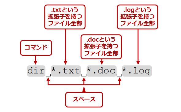 dirコマンドで表示対象のファイルやフォルダを指定する