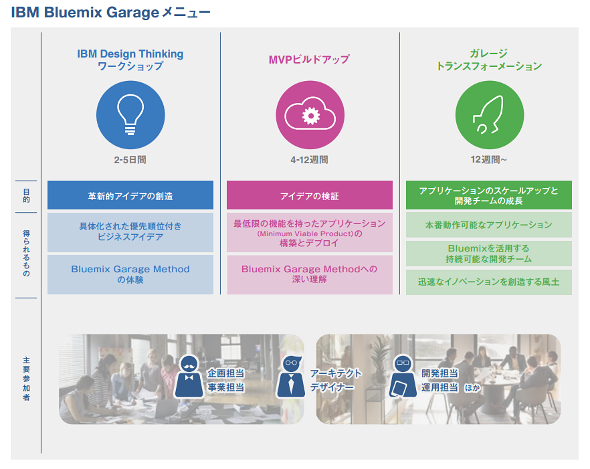 「IBM Bluemix Garage」のメニュー