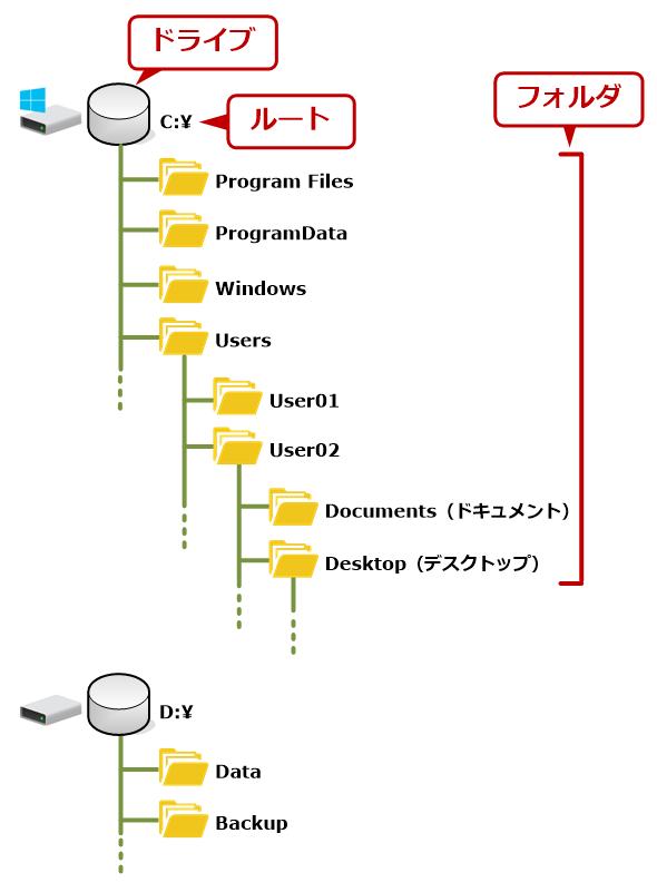 Windows OSのファイルシステムの概念
