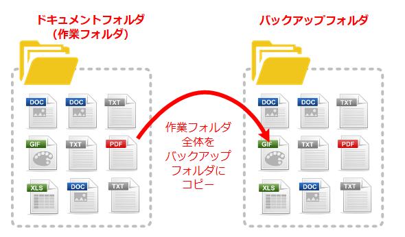 GUIでは簡単ではない操作の例:作業フォルダ全体をバックアップフォルダに定期的にコピーする